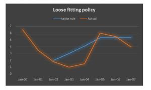 Figure 1 Showing unsuitable fiscal decisions